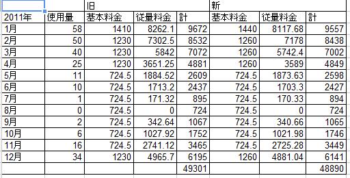 ガス料金新旧比較表
