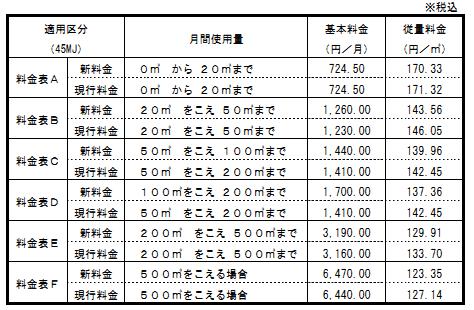 大阪ガスの新旧料金表
